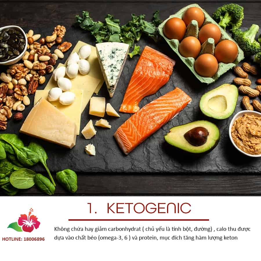Ketogenic-che-do-an-dieu-tri-ung-thu